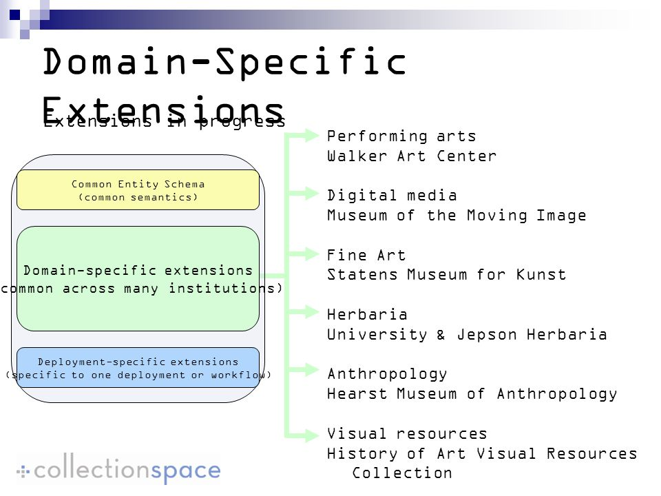Domain-Specific Extensions Performing arts Walker Art Center Digital media Museum of the Moving Image Fine Art Statens Museum for Kunst Herbaria University & Jepson Herbaria Anthropology Hearst Museum of Anthropology Visual resources History of Art Visual Resources Collection Common Entity Schema (common semantics) Domain-specific extensions (common across many institutions) Deployment-specific extensions (specific to one deployment or workflow) Extensions in progress