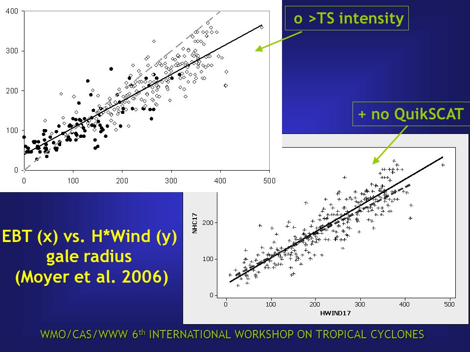 WMO/CAS/WWW 6 th INTERNATIONAL WORKSHOP ON TROPICAL CYCLONES EBT (x) vs. H*Wind (y) gale radius (Moyer et al. 2006) o >TS intensity + no QuikSCAT