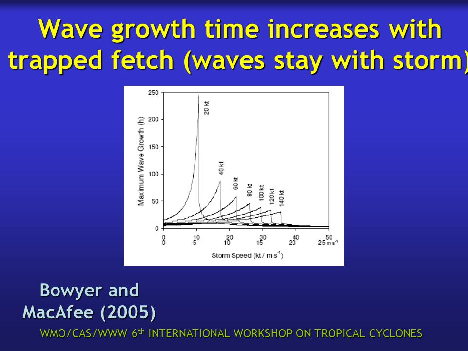 WMO/CAS/WWW 6 th INTERNATIONAL WORKSHOP ON TROPICAL CYCLONES Wave growth time increases with trapped fetch (waves stay with storm) Bowyer and MacAfee