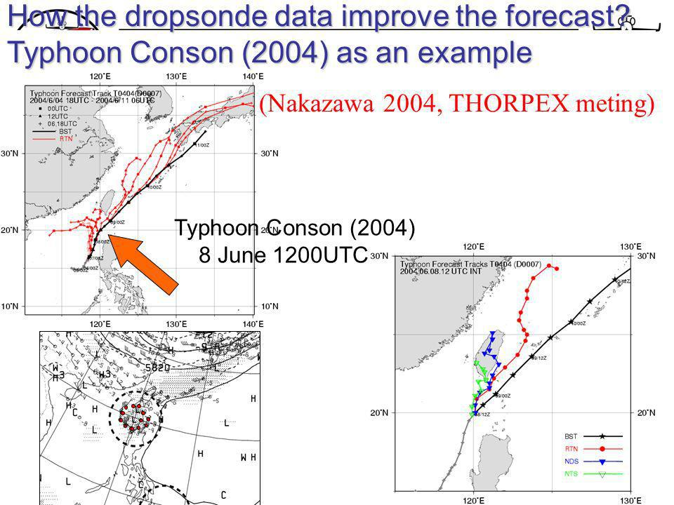 How the dropsonde data improve the forecast.