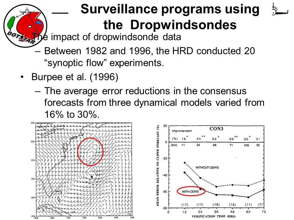 Surveillance programs using the Dropwindsondes The impact of dropwindsonde data –Between 1982 and 1996, the HRD conducted 20 synoptic flow experiments.