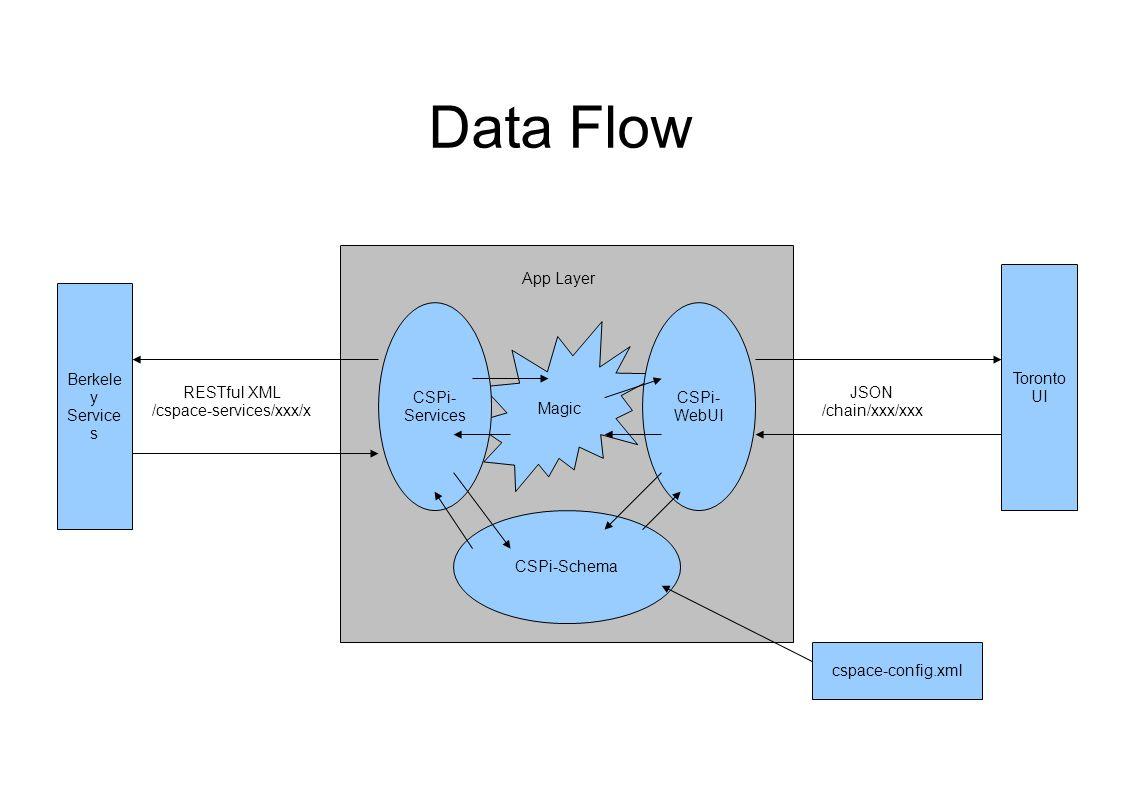Data Flow Berkele y Service s Toronto UI Magic CSPi- Services CSPi- WebUI RESTful XML /cspace-services/xxx/x JSON /chain/xxx/xxx App Layer CSPi-Schema cspace-config.xml