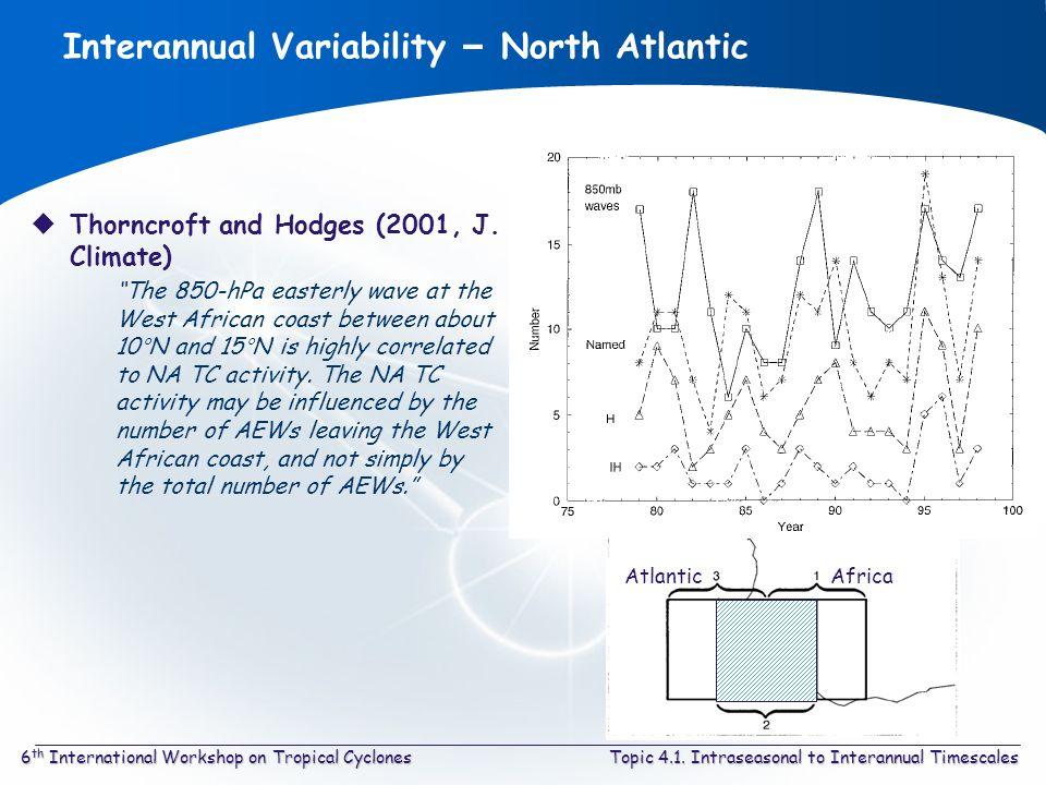 Topic 4.1. Intraseasonal to Interannual Timescales6 th International Workshop on Tropical Cyclones Interannual Variability – North Atlantic Thorncroft