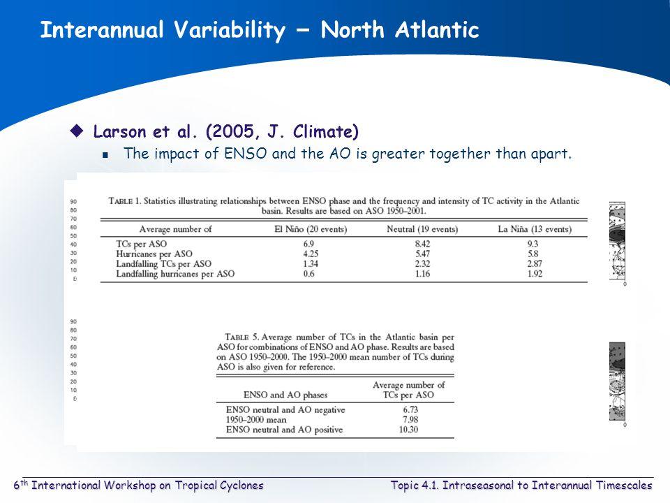 Topic 4.1. Intraseasonal to Interannual Timescales6 th International Workshop on Tropical Cyclones Interannual Variability – North Atlantic Larson et