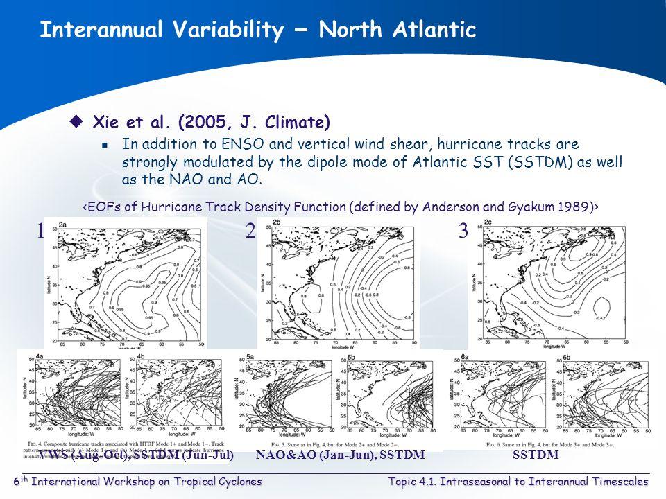 Topic 4.1. Intraseasonal to Interannual Timescales6 th International Workshop on Tropical Cyclones Interannual Variability – North Atlantic Xie et al.