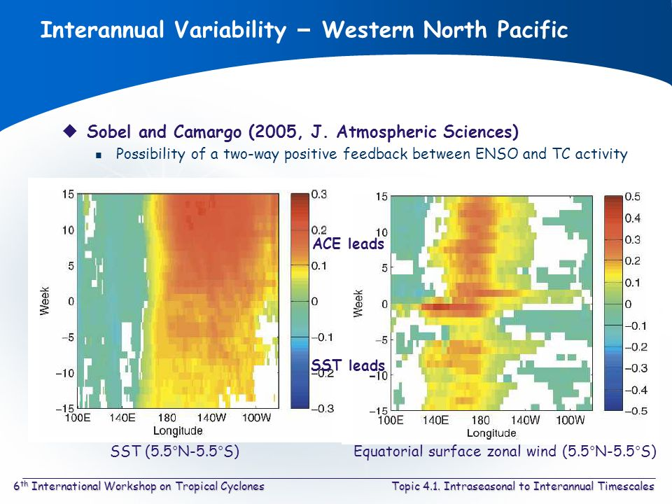 Topic 4.1. Intraseasonal to Interannual Timescales6 th International Workshop on Tropical Cyclones Interannual Variability – Western North Pacific Sob