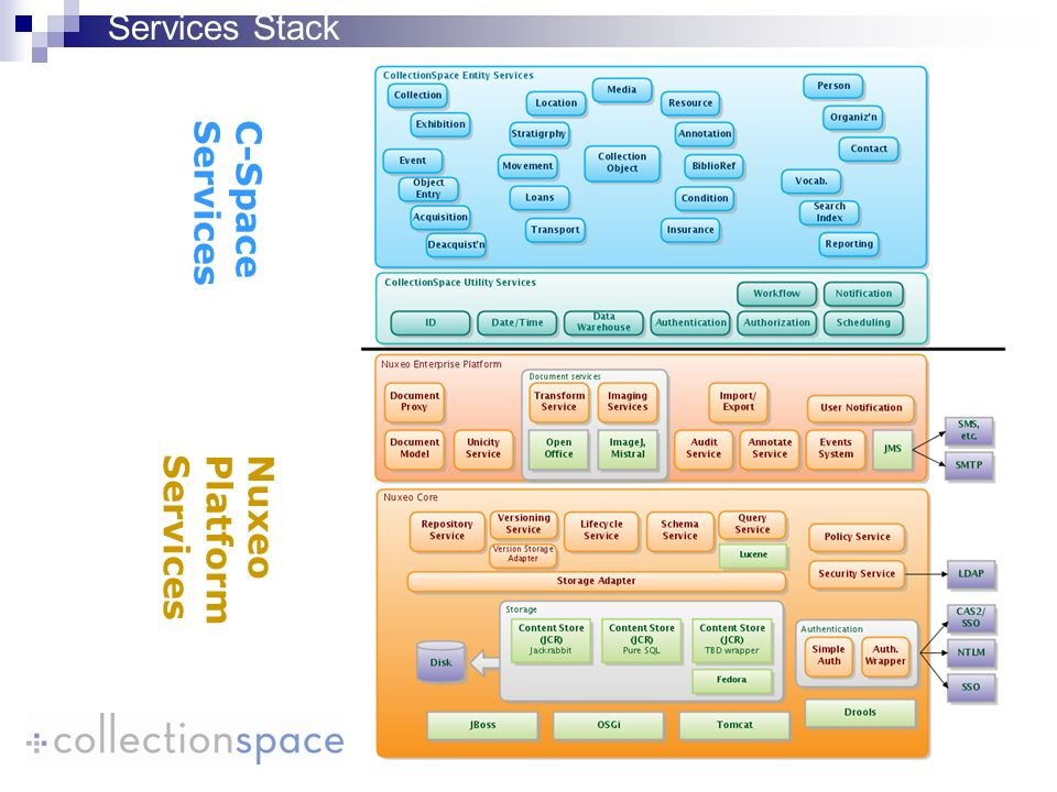 C-SpaceServices NuxeoPlatformServices Services Stack