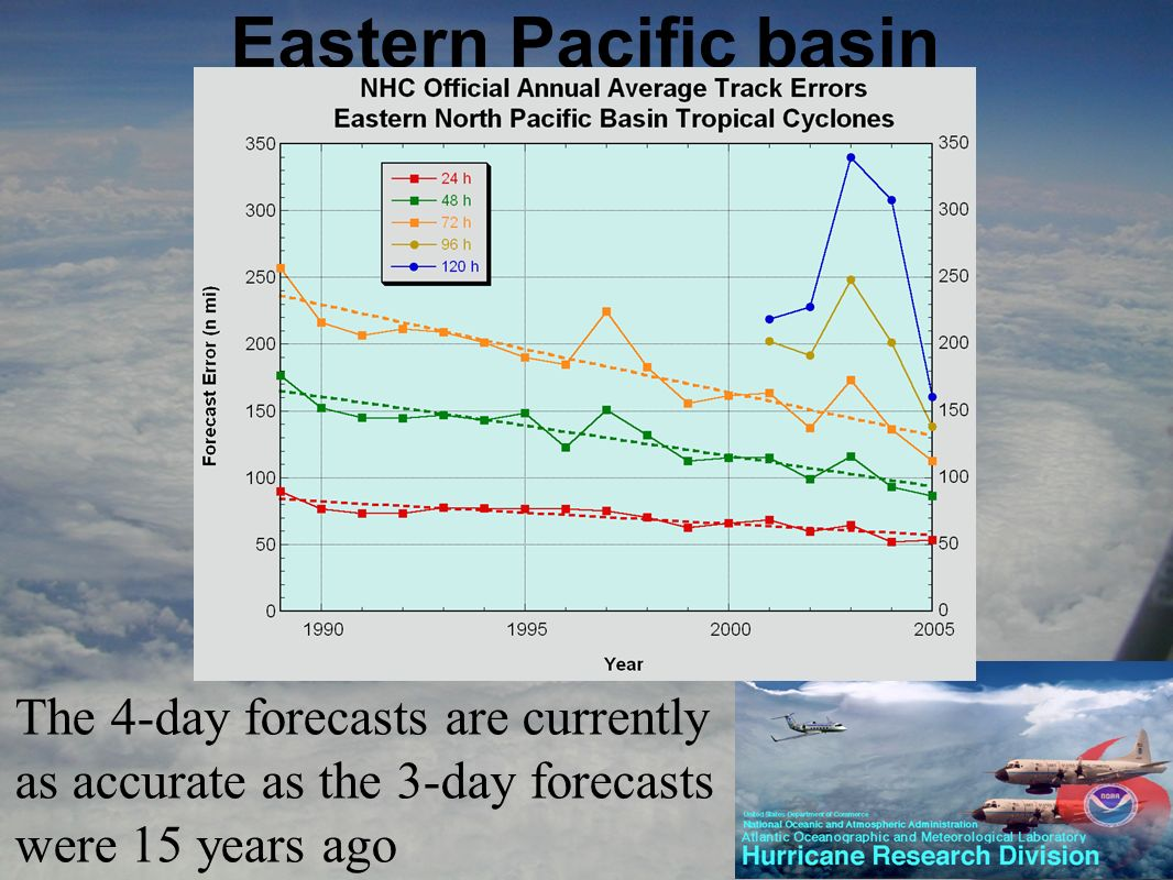 Eastern Pacific basin The 4-day forecasts are currently as accurate as the 3-day forecasts were 15 years ago