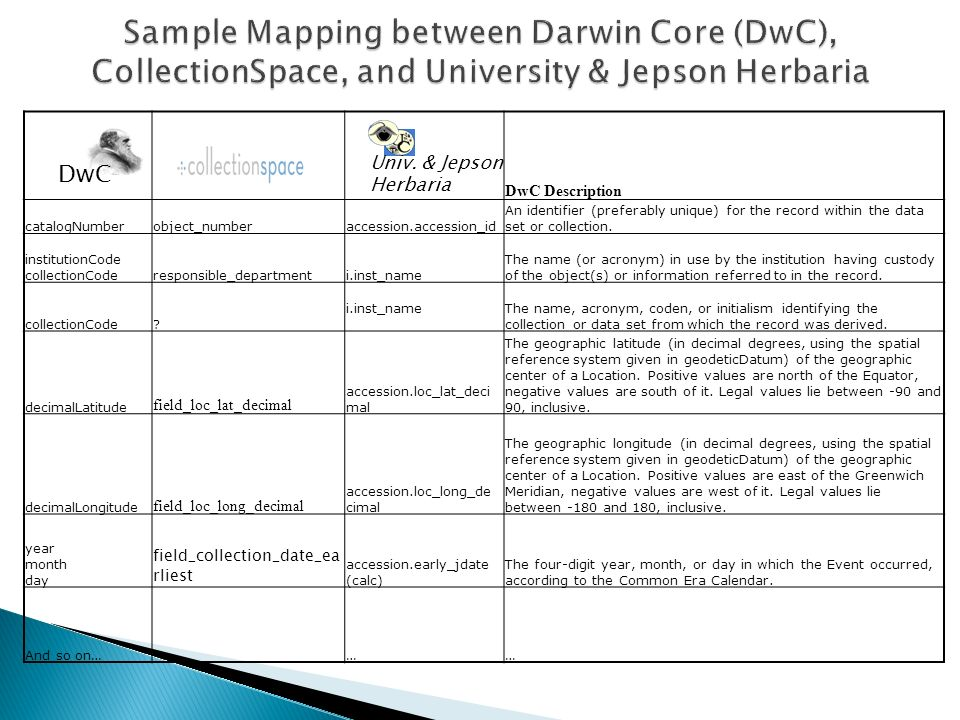 DwC Description catalogNumberobject_numberaccession.accession_id An identifier (preferably unique) for the record within the data set or collection. i
