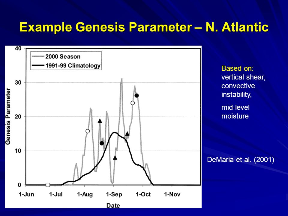 Example Genesis Parameter – N. Atlantic DeMaria et al.