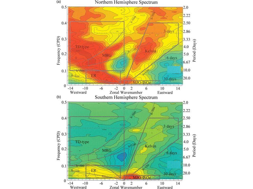 0.5 0.4 0.3 0.2 0.1 0 -14-10-6-2261014 30 days 6 days 3 days Frequency (CPD) WestwardZonal WavenumberEastward MJO-ISOe TD-type MRG Kelvin ER 0 20.0 10.0 6.67 5.0 4.0 3.33 2.86 2.50 2.22 2.0 Period (Days) Southern Hemisphere Spectrum h=50m h=12m
