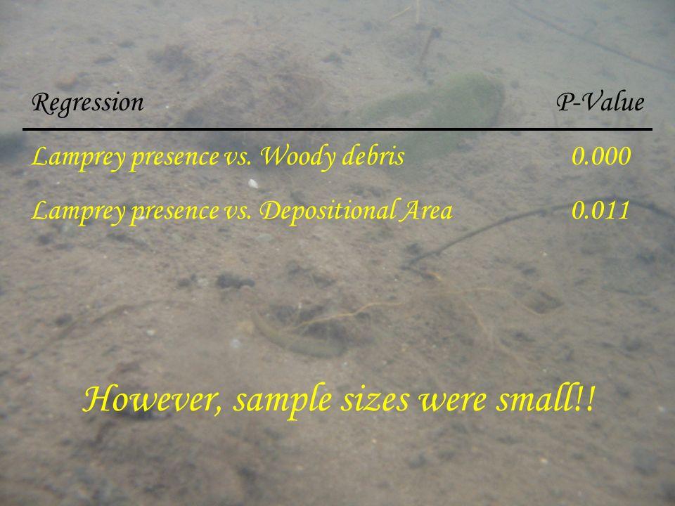 However, sample sizes were small!! Regression P-Value Lamprey presence vs. Woody debris0.000 Lamprey presence vs. Depositional Area0.011