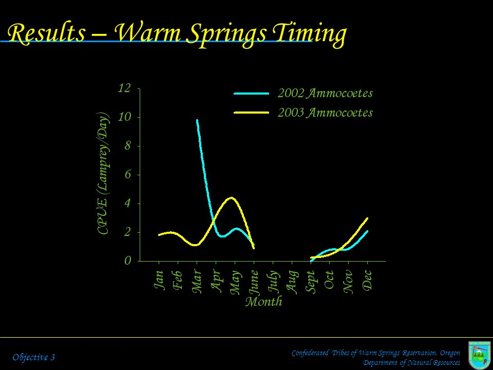 Results – Warm Springs Timing Confederated Tribes of Warm Springs Reservation, Oregon Department of Natural Resources Objective 3