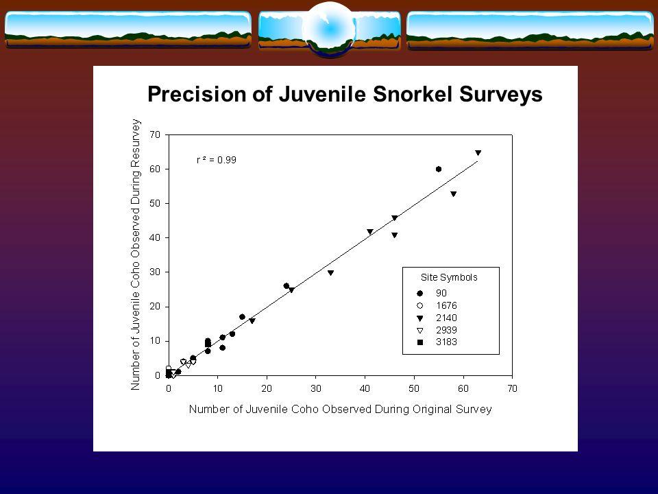 Precision of Juvenile Snorkel Surveys