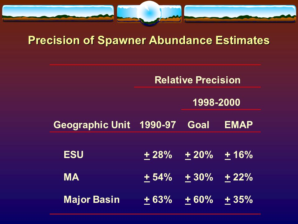 Precision of Spawner Abundance Estimates Geographic Unit Relative Precision 1990-97 1998-2000 GoalEMAP ESU+ 28%+ 20%+ 16% MA+ 54%+ 30%+ 22% Major Basin+ 63%+ 60%+ 35%