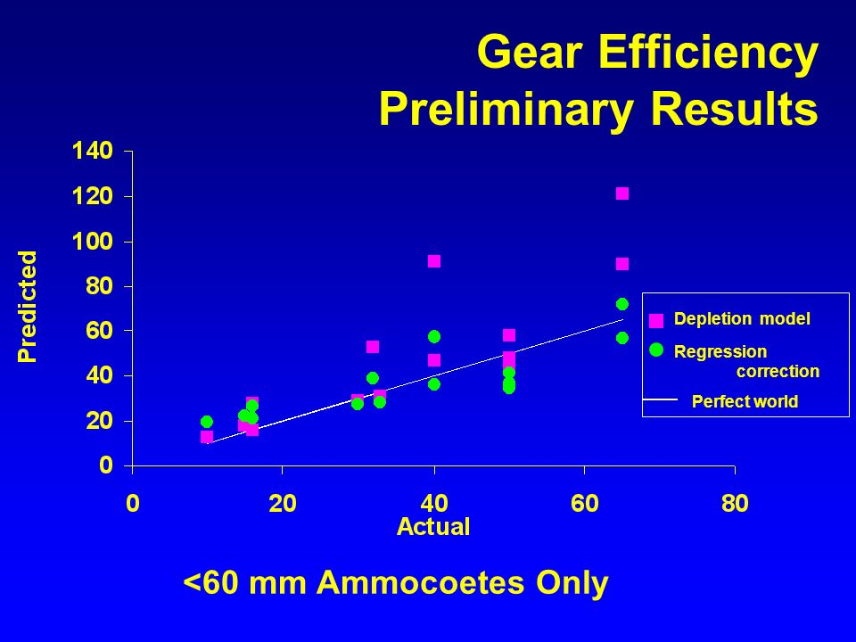 <60 mm Ammocoetes Only Depletion model Regression correction Perfect world Gear Efficiency Preliminary Results