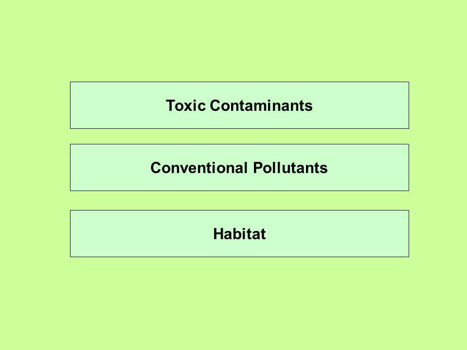 Conventional Pollutants Toxic Contaminants Habitat