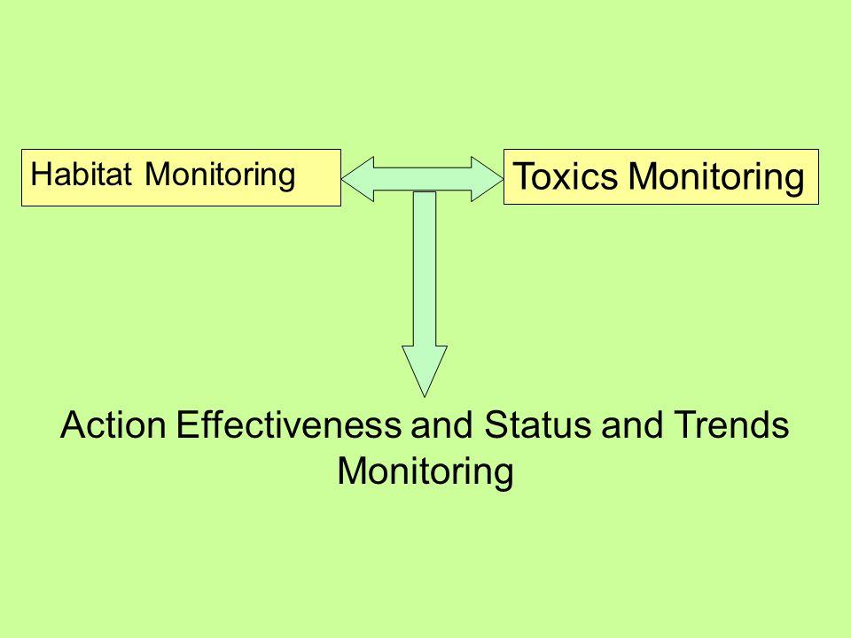 Habitat Monitoring Toxics Monitoring Action Effectiveness and Status and Trends Monitoring