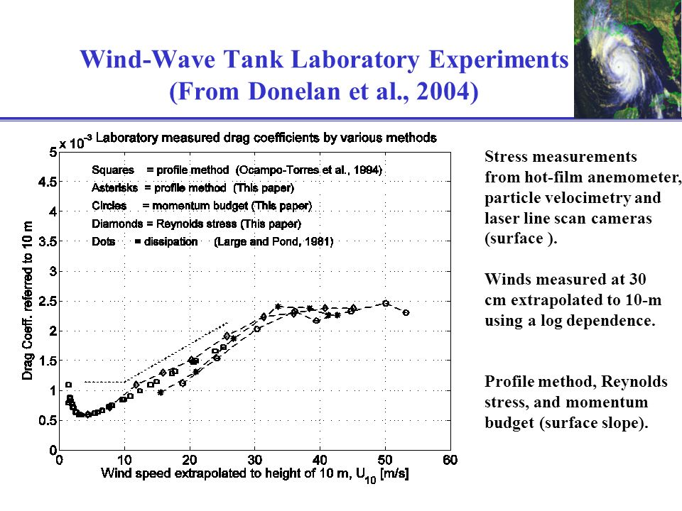 Wind-Wave Tank Laboratory Experiments (From Donelan et al., 2004) Stress measurements from hot-film anemometer, particle velocimetry and laser line sc