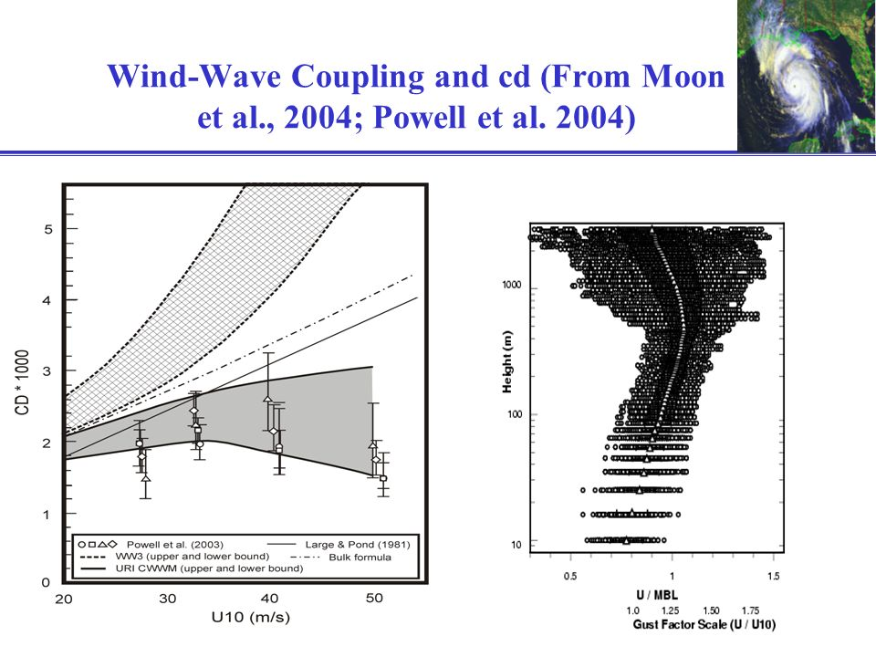 Wind-Wave Coupling and cd (From Moon et al., 2004; Powell et al. 2004)