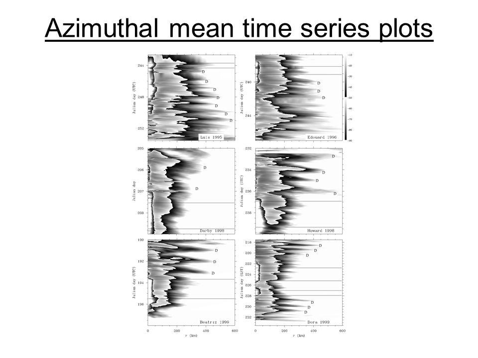 Azimuthal mean time series plots