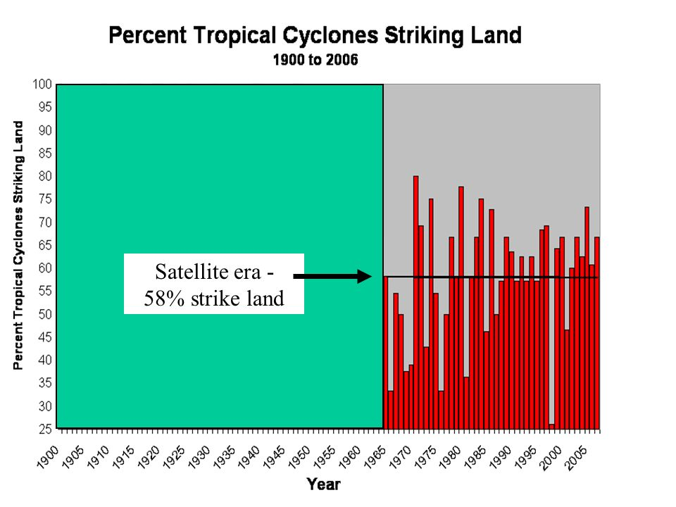 Satellite era - 58% strike land