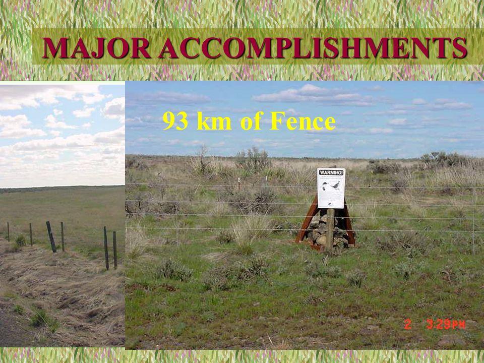 MAJOR ACCOMPLISHMENTS 93 km of Fence