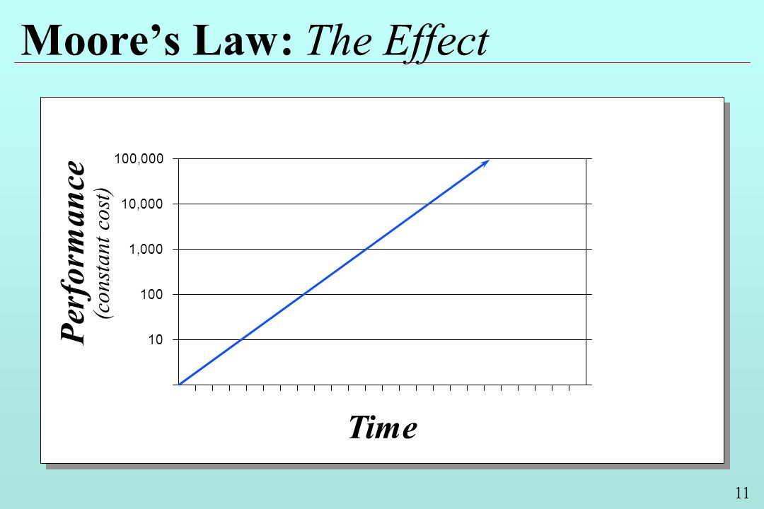 11 Moores Law: The Effect Performance (constant cost) Time 100,000 10,000 1,000 100 10