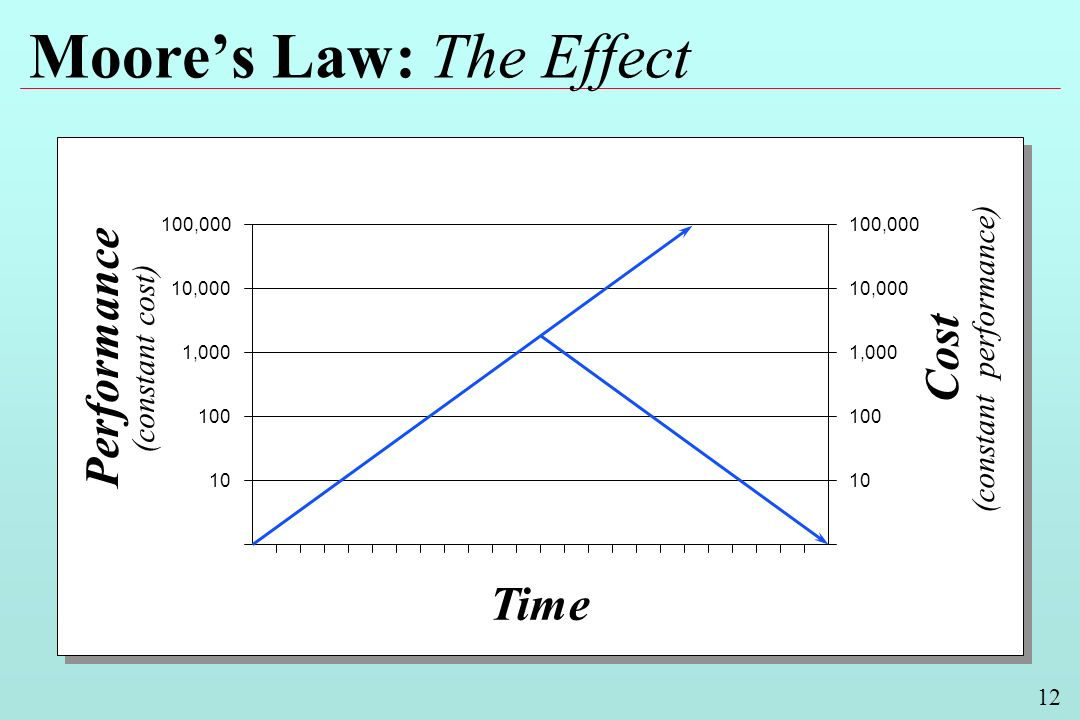 12 Moores Law: The Effect Performance (constant cost) Cost (constant performance) Time 100,000 10,000 1,000 100 10 10,000 1,000 100 10