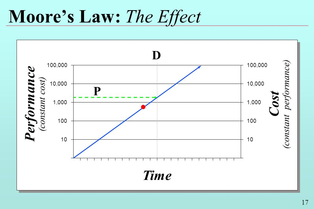 17 Moores Law: The Effect Performance (constant cost) Cost (constant performance) Time 100,000 10,000 1,000 100 10 10,000 1,000 100 10 D P
