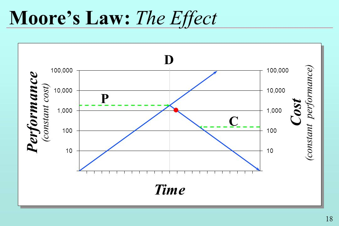 18 Moores Law: The Effect Performance (constant cost) Cost (constant performance) Time 100,000 10,000 1,000 100 10 10,000 1,000 100 10 D P C