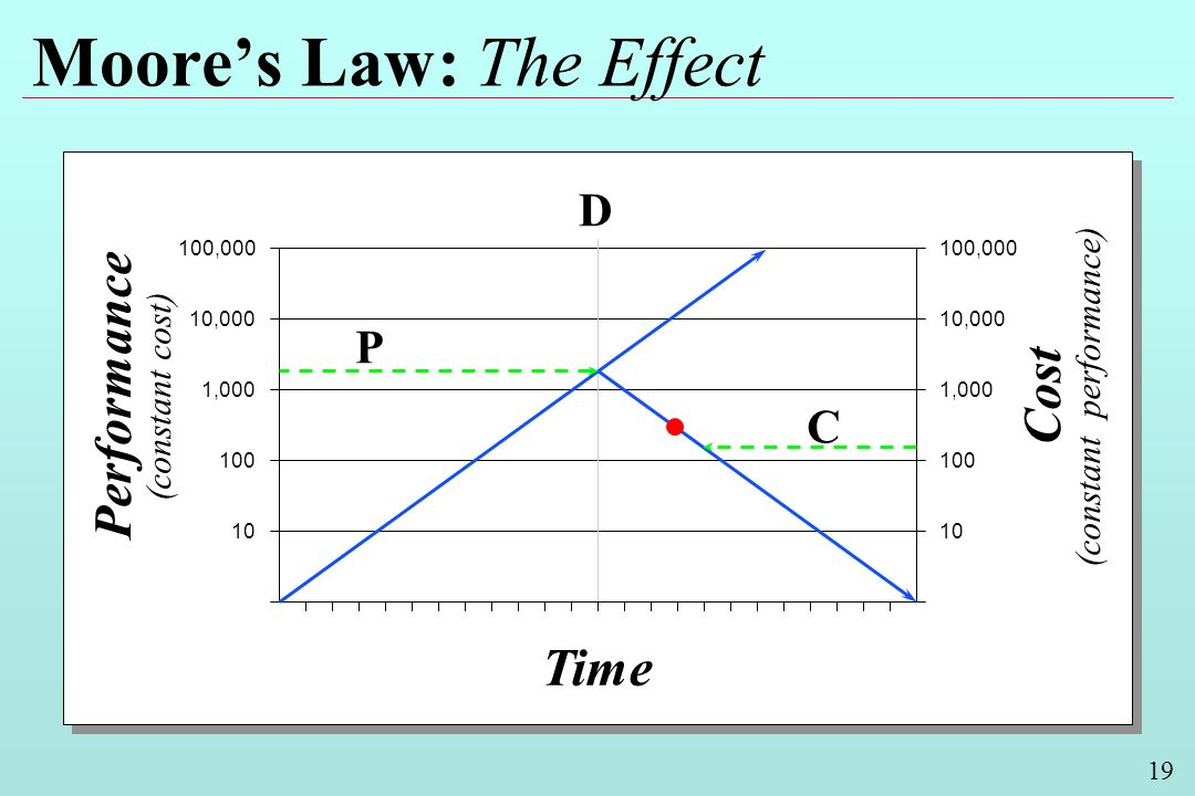 19 Moores Law: The Effect Performance (constant cost) Cost (constant performance) Time 100,000 10,000 1,000 100 10 10,000 1,000 100 10 D P C