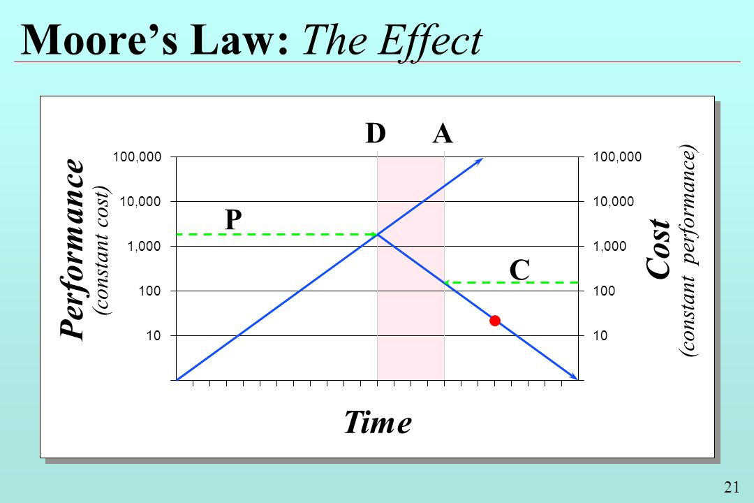 21 Moores Law: The Effect Performance (constant cost) Cost (constant performance) Time 100,000 10,000 1,000 100 10 10,000 1,000 100 10 D P A C
