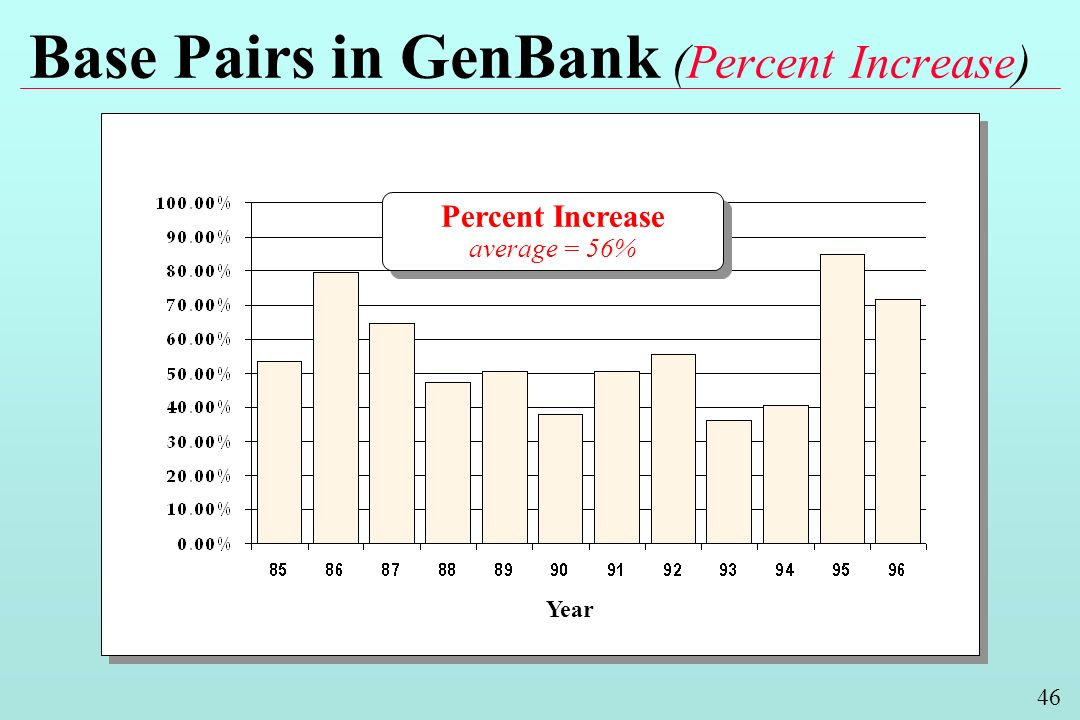 46 Base Pairs in GenBank (Percent Increase) Year Percent Increase average = 56% Percent Increase average = 56%