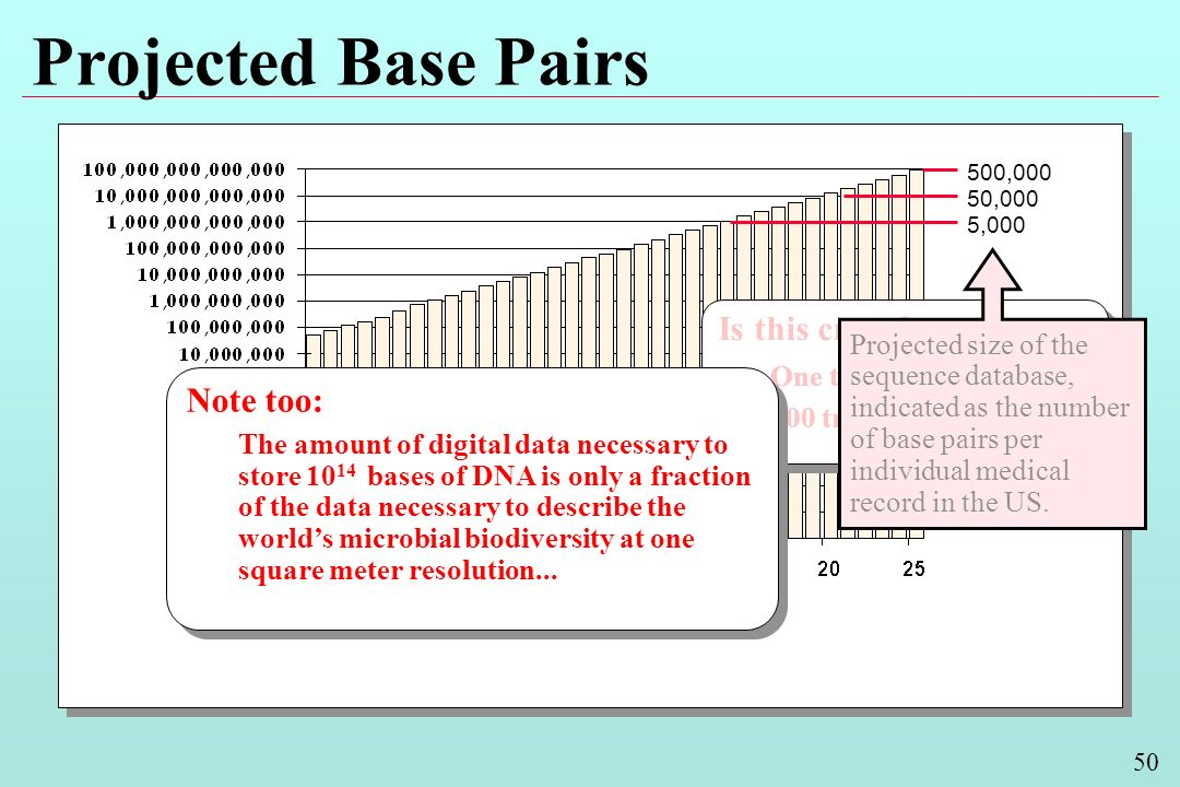 50 Projected Base Pairs Year Is this crazy.