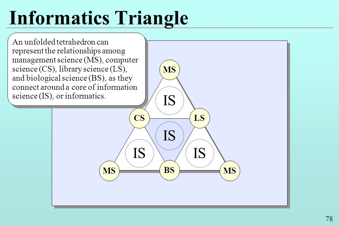 78 Informatics Triangle BS LSCS MS IS An unfolded tetrahedron can represent the relationships among management science (MS), computer science (CS), library science (LS), and biological science (BS), as they connect around a core of information science (IS), or informatics.