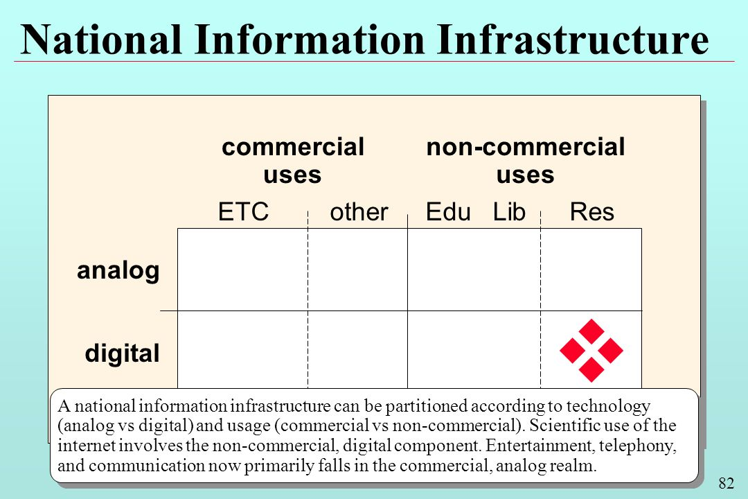 82 National Information Infrastructure analog commercial uses non-commercial uses digital Edu LibotherResETC A national information infrastructure can be partitioned according to technology (analog vs digital) and usage (commercial vs non-commercial).