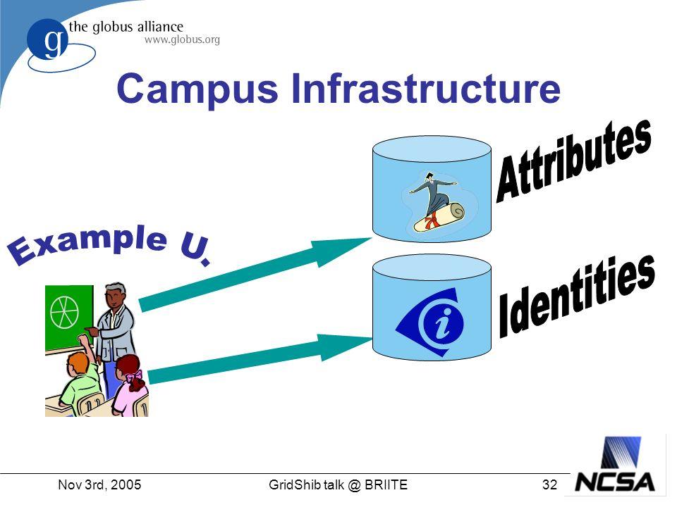 Nov 3rd, 200532GridShib talk @ BRIITE Campus Infrastructure
