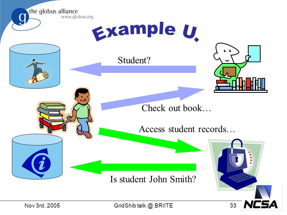 Nov 3rd, 200533GridShib talk @ BRIITE Student? Check out book… Access student records… Is student John Smith?