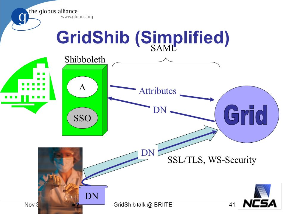 Nov 3rd, GridShib BRIITE GridShib (Simplified) A SSO Shibboleth DN Attributes DN SAML SSL/TLS, WS-Security