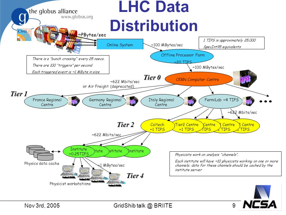 Nov 3rd, 200510GridShib talk @ BRIITE LHC VO Example Users and resources from multiple organizations –Resources are computers, scientific instruments, storage, datasets, etc.