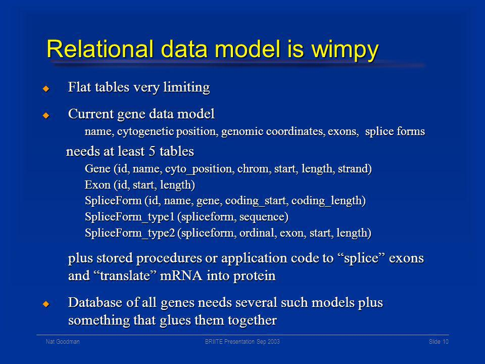 BRIITE Presentation Sep 2003Nat Goodman Slide 9 Data model history Relational model (Ted Codd, circa 1968) Relational model (Ted Codd, circa 1968) Demolished all predecessors – start of modern era Demolished all predecessors – start of modern era Entity-relationship, functional, many others Entity-relationship, functional, many others Emerged and competed briefly in 80s Emerged and competed briefly in 80s Object models Object models Emerged and competed briefly in 90s Emerged and competed briefly in 90s Object-relational persists (behind closed doors) Object-relational persists (behind closed doors) Meanwhile, in AI and knowledge representation Meanwhile, in AI and knowledge representation Semantic data models – much more powerful Semantic data models – much more powerful Never accepted by database folks Never accepted by database folks