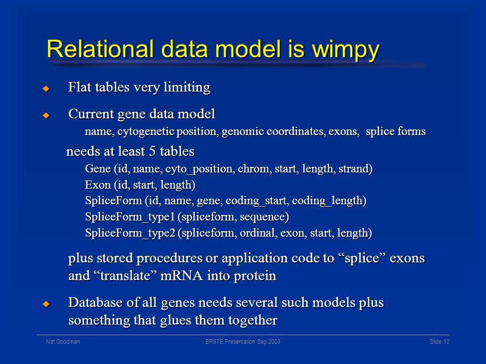 BRIITE Presentation Sep 2003Nat Goodman Slide 9 Data model history Relational model (Ted Codd, circa 1968) Relational model (Ted Codd, circa 1968) Dem