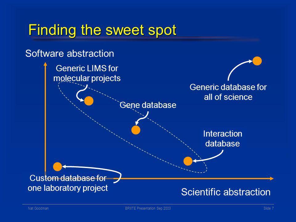 BRIITE Presentation Sep 2003Nat Goodman Slide 6 Database of all genes Gene concept evolving at different rates in different organisms Gene concept evo