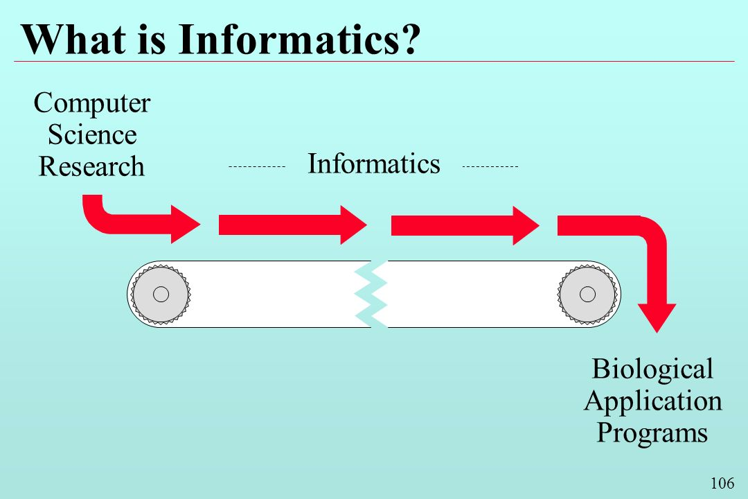 106 What is Informatics? Informatics Computer Science Research Biological Application Programs
