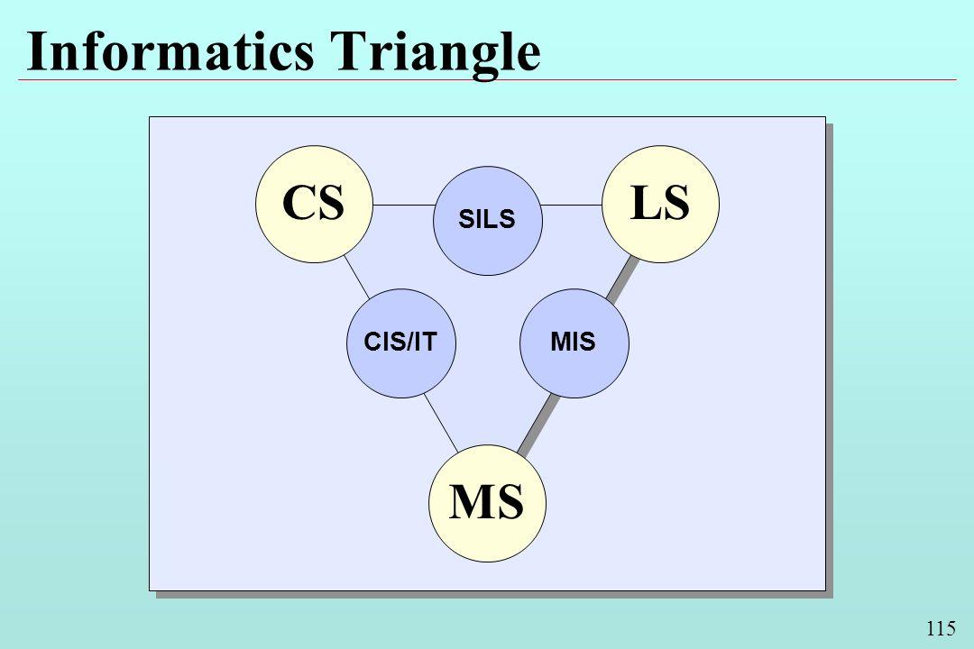 115 Informatics Triangle MS LSCS CIS/ITMIS SILS