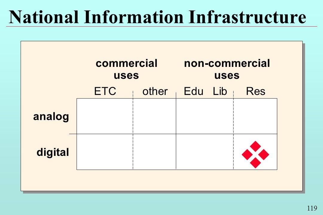 119 National Information Infrastructure analog commercial uses non-commercial uses digital Edu LibotherResETC