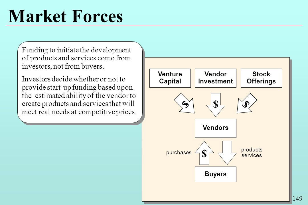 149 Market Forces Venture Capital Vendors $ Buyers $ Stock Offerings Funding to initiate the development of products and services come from investors, not from buyers.