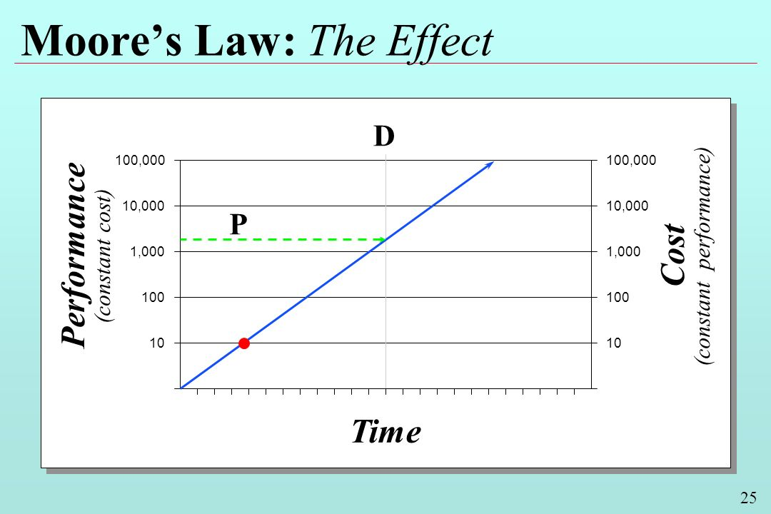 25 Moores Law: The Effect Performance (constant cost) Cost (constant performance) Time 100,000 10,000 1,000 100 10 10,000 1,000 100 10 D P