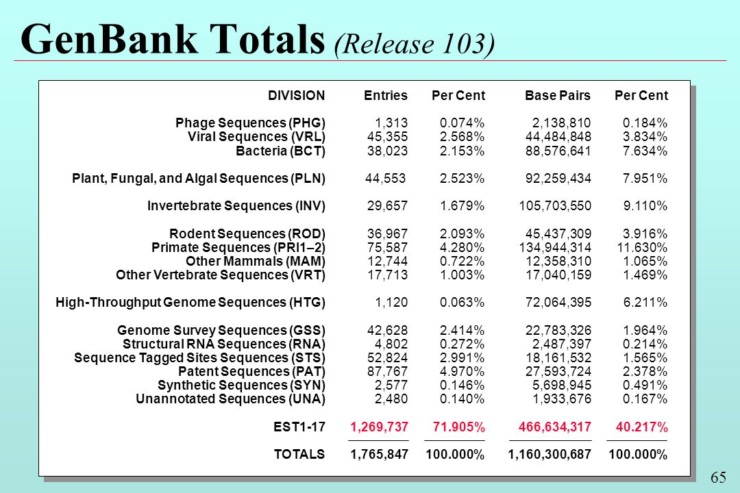 65 GenBank Totals (Release 103) DIVISION Phage Sequences (PHG) Viral Sequences (VRL) Bacteria (BCT) Plant, Fungal, and Algal Sequences (PLN) Invertebr